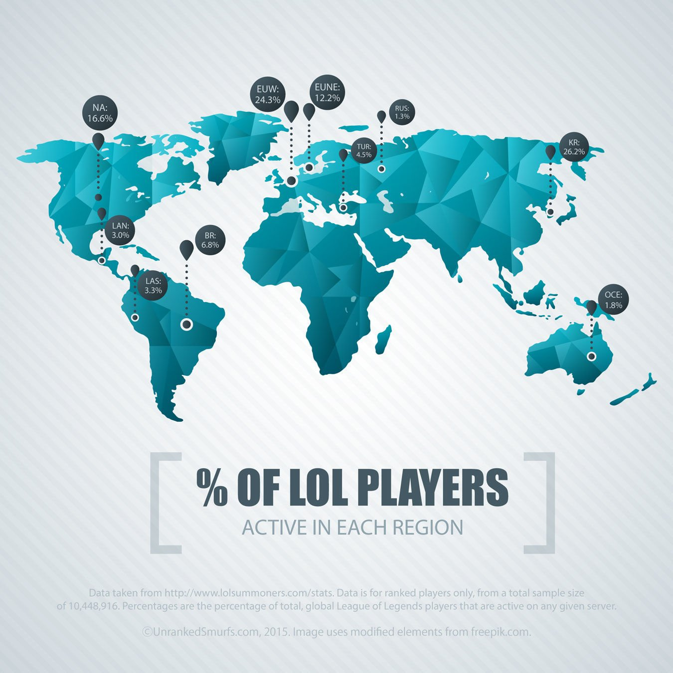 League of legends number of players on each server