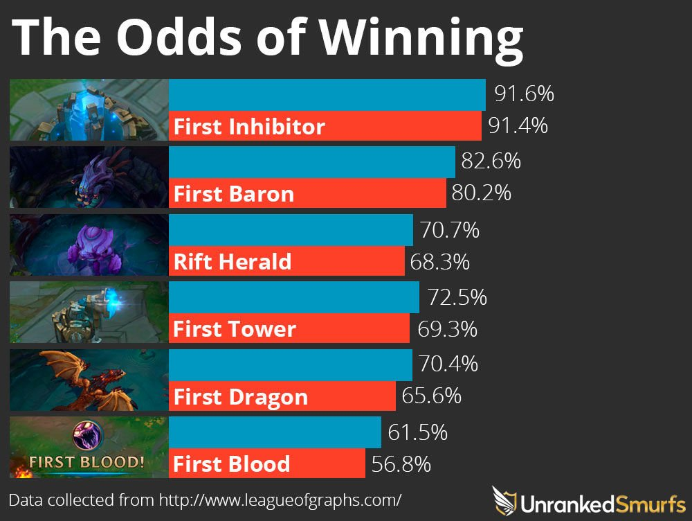 league of legends winrate per side