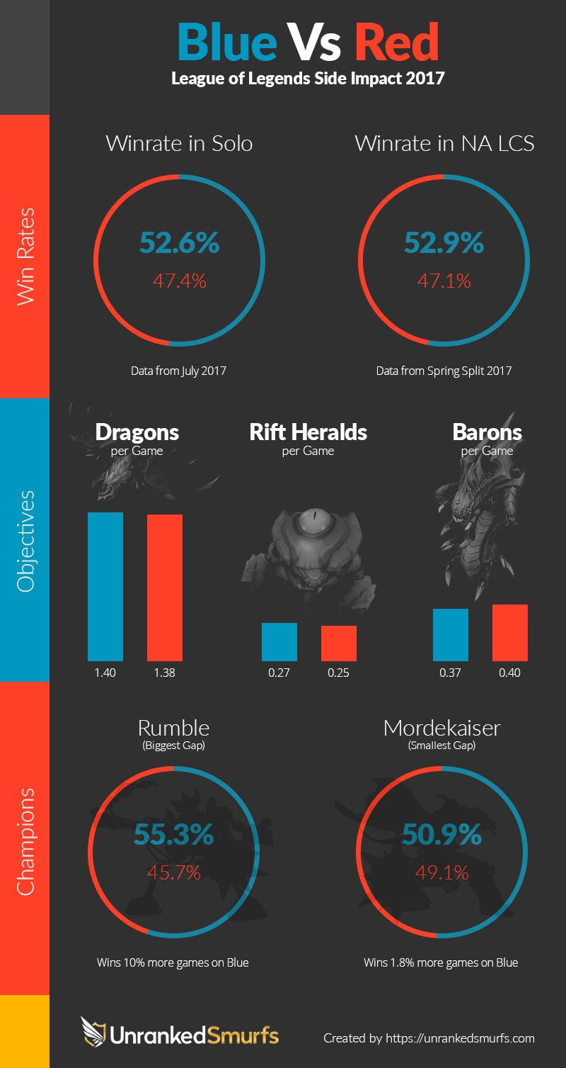 league of legends blue side advantage infographic