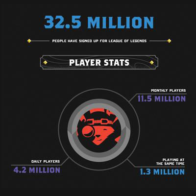 You'll Never Guess How Many People Play League of Legends 2019