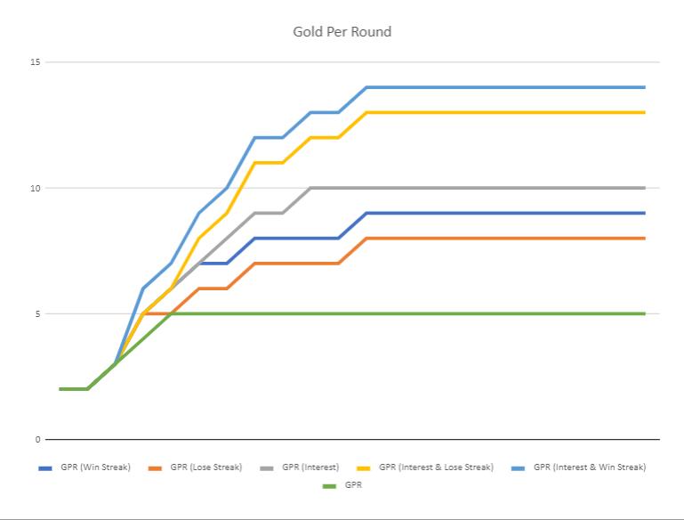 gold per round chart